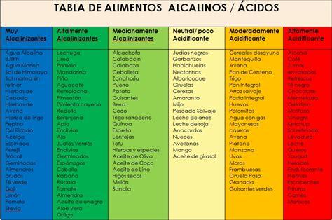 las monedas de judas tabla de alimentos acidos  alcalinos