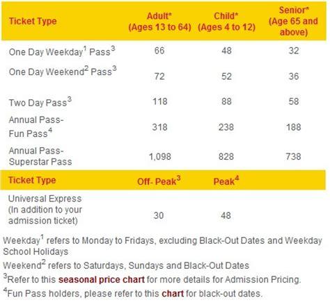 Tiket Universal Studio Singapore universal studios singapore ticket prices entrance fees