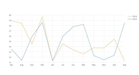 layout xaxis plotly how to make plotly chart with year mapped to line color