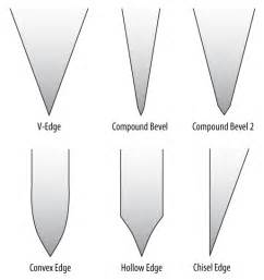 Different Types Of Kitchen Knives And Their Uses Gallery For Gt Knife Bevel Angle
