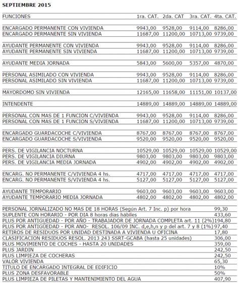 anses salario 2016 salario smata 2016 escala salarial adef 2016 uom tabla