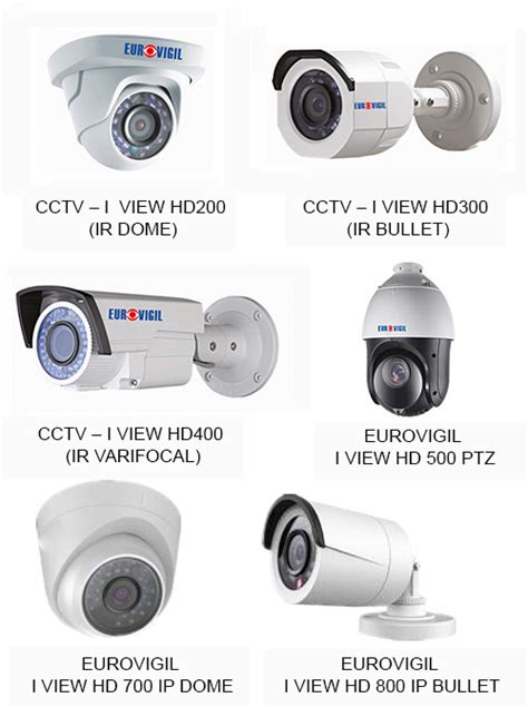 what are the different types of cctvs available with