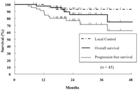 maximum standardized uptake   fdgpet predicts survival  stage  nonsmall cell lung