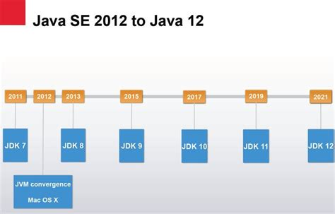 java swing history java versions and changes done in every version