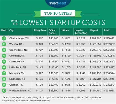 Home Business Ideas With Low Startup Costs In India The Cities With The Lowest Startup Costs 2016 Edition