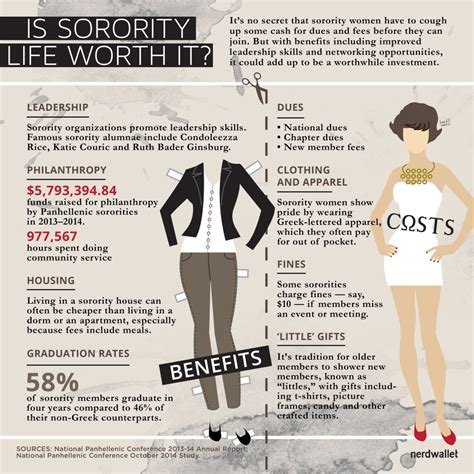 sorority life worth  financial costs