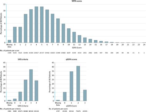 sofa stat prognostic accuracy of the sofa score sirs criteria and