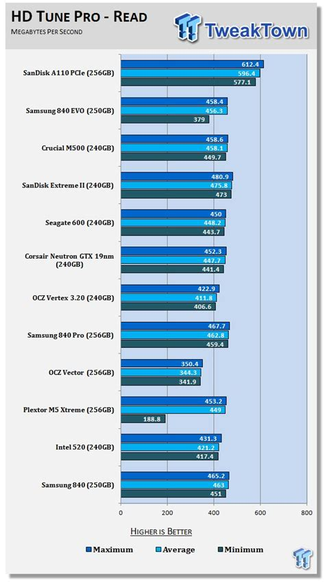 Pch A110 - sandisk a110 256gb pcie m 2 ngff ssd review