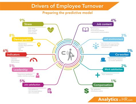 Employee Attrition Project Mba by What Drives Employee Turnover Part 2 Analytics In Hr