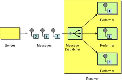 design pattern event dispatcher message dispatcher