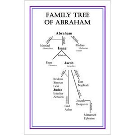history of isaac p family and their descendants classic reprint books family tree of abraham poster 1 00 bible abraham