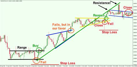 trading pattern failures learn how to trade and profit from chart pattern failures