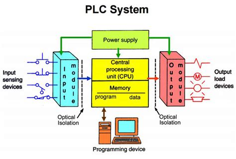 Programmable Logic Controller Plc Edisi 3 great programmable logic controller uses