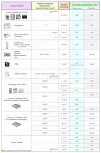 norme lectrique 2014 2015 normes installation lectricit