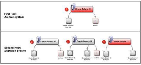 solaris 10 to 11 live migration solaris 10 to 11 live migration solaris patch upgrade