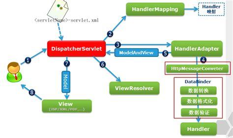 mvc workflow mvc workflow description