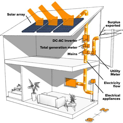 energy saving solar energy applications guide