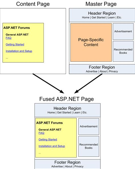 website templates for asp net master pages creating a site wide layout using master pages c the