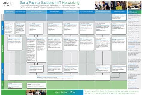 microsoft certification path chart microsoft certification path pdf cisco certification