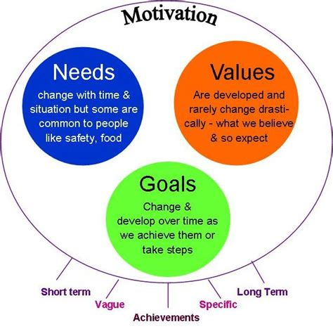 diagram of motivation new year resolutions or can t be bothered clear mind