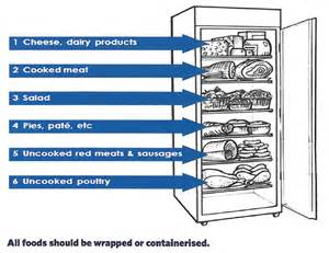 Refrigerator Storage Containers - aafcans glossary