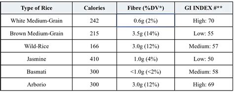 glycemic index rice whole grain brown rice glycemic index