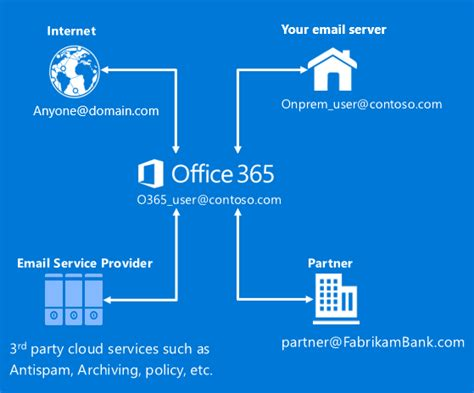 announcing a new way to create connectors in office 365