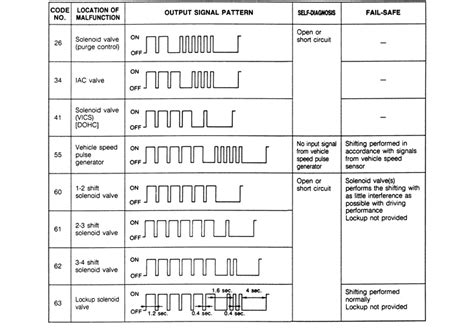Toyota Obd1 Codes Obd 2 Trouble Code Chart Html Autos Post