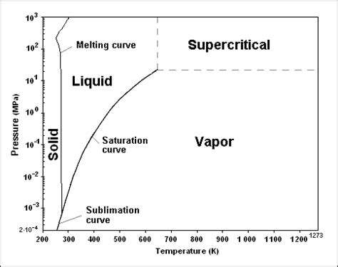 water phase diagram calculator calculation of the density of water