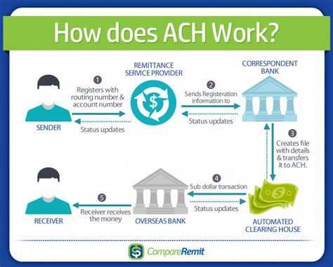 what is a bank ach number what is an ach transfer