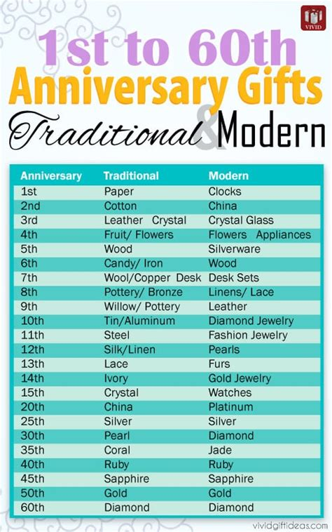 Wedding Anniversary Gift Ideas By Year by Anniversary Gifts By Year From 1st To 60th S
