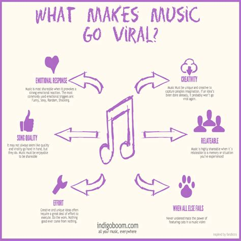 the six things that make stories go viral will amaze and how to make your music go viral