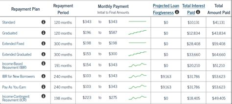 Average Monthly Loan Repayment Monthly For Mba by Types Of Aid The College Of