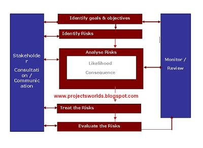 Mba General Management Project Topics by Year Projects Topics For Mba Project Report On Risk
