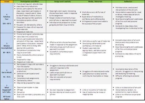 College Application Essay Rubric Rubric College Application Essay