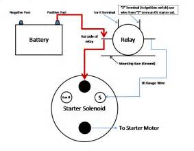 terminal on the solenoid to a momentary switch and run the other side back starter solenoid