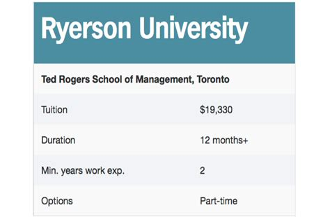 Mba Ryerson Linkedin by The Complete Guide To Mbas 2012 Canadian Business Your