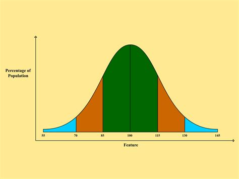 Make Bell Curve Online Forex Trading How To Make A Bell Curve In Powerpoint