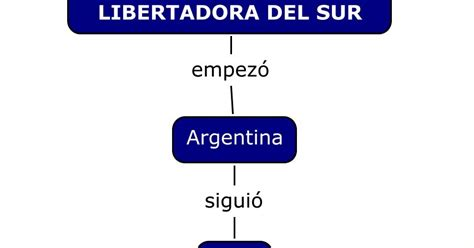 la corriente libertadora del sur resumen la independencia del per 218 campa 209 a libertadora del sur