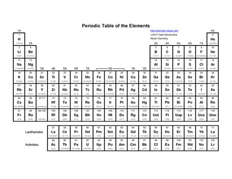 periodic table basics pdf basic printable periodic table of the elements