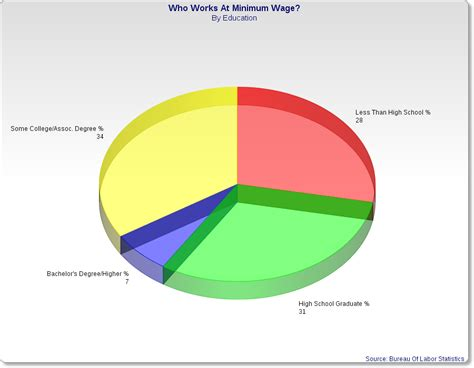 who works for minimum wage the reality of who actually works for minimum wage will