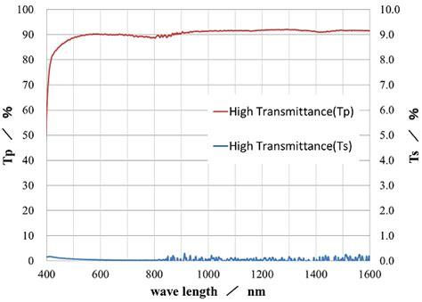 Jp Wire High Grade Ni80 technology wire grid polarizing asahi kasei