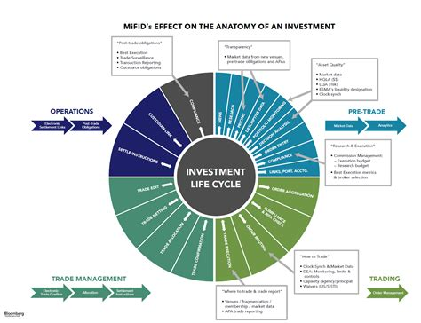 trade cycle diagram investment banking how mifid ii will impact the anatomy of the investment