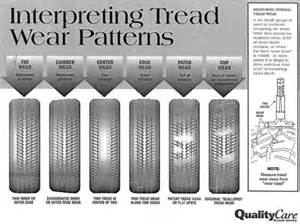 Trailer Tire Uneven Wear Trailer Tire Wear Pattern Yesterday S Tractors