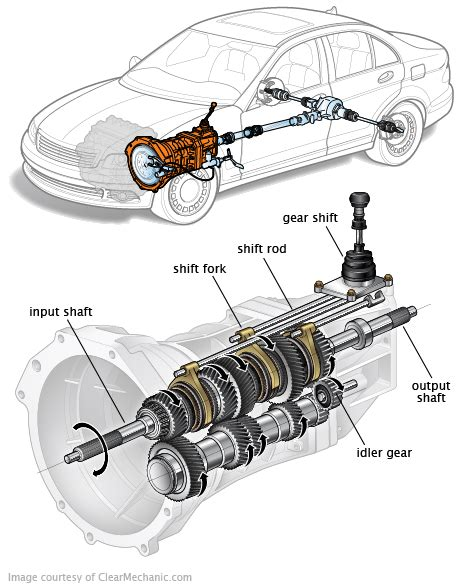 car engine repair manual 2003 ford f350 transmission control signs of transmission problems and why you should act now