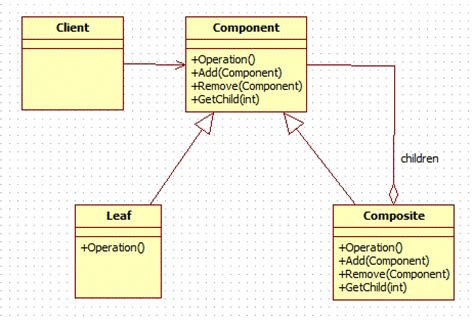 composite pattern exles java composite design pattern in java dzone java