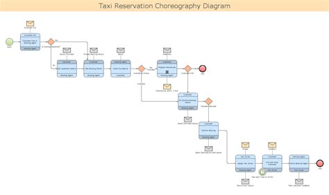 bpmn process flow diagram conceptdraw sles business processes bpmn diagrams