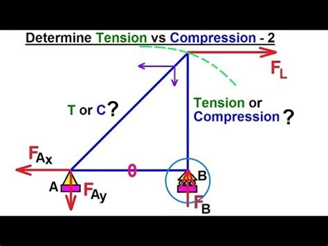 mechanical engineering trusses bridges  structures    tension  compression
