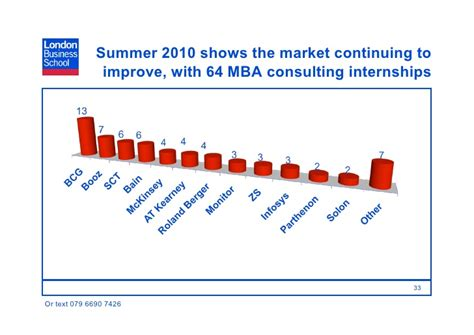 What Mba Gpa For Consulting by 2010 Intro To Consulting Mba