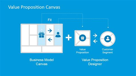 Business Model Canvas Value Proposition Customer Fit Slidemodel Value Proposition Canvas Ppt